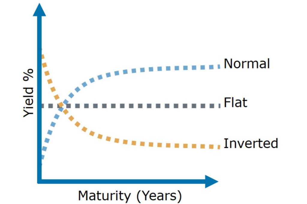 What does the shape of the yield curve mean?
